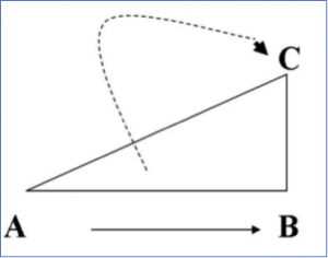 Email Marketing Triangle