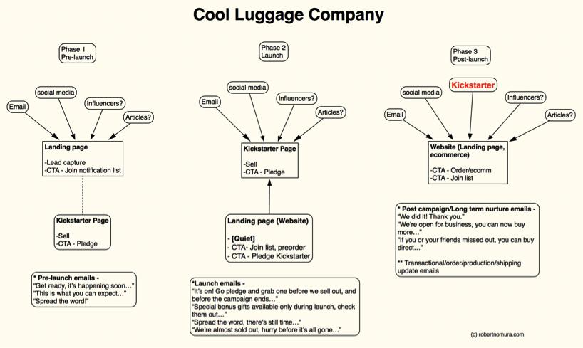 Luggage Example