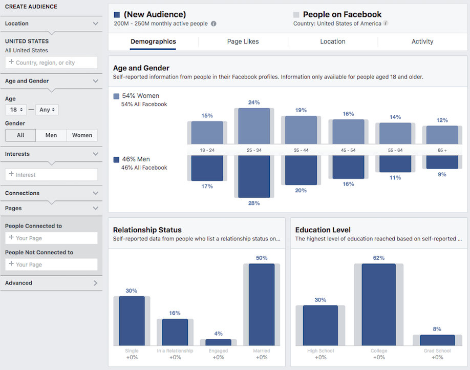 Audience Insights Dashboard