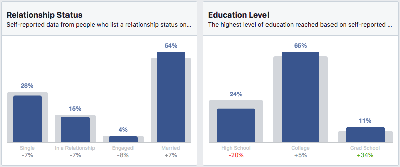 Relationship and Education